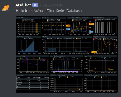 Discord Notifications | Axibase Time Series Database - ATSD