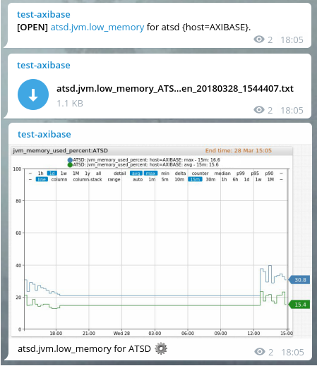 Telegram Notifications | Axibase Time Series Database - ATSD