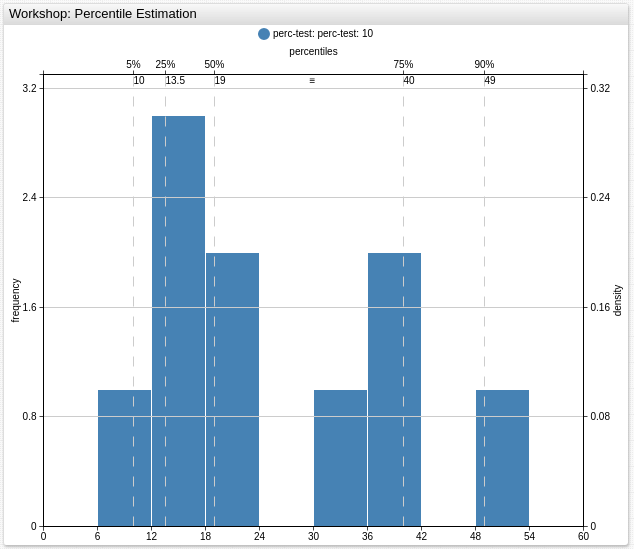 How To Calculate The Percentiles | Axibase Time Series Database Use