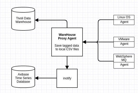 IBM Tivoli Monitoring Integration | Axibase Time Series