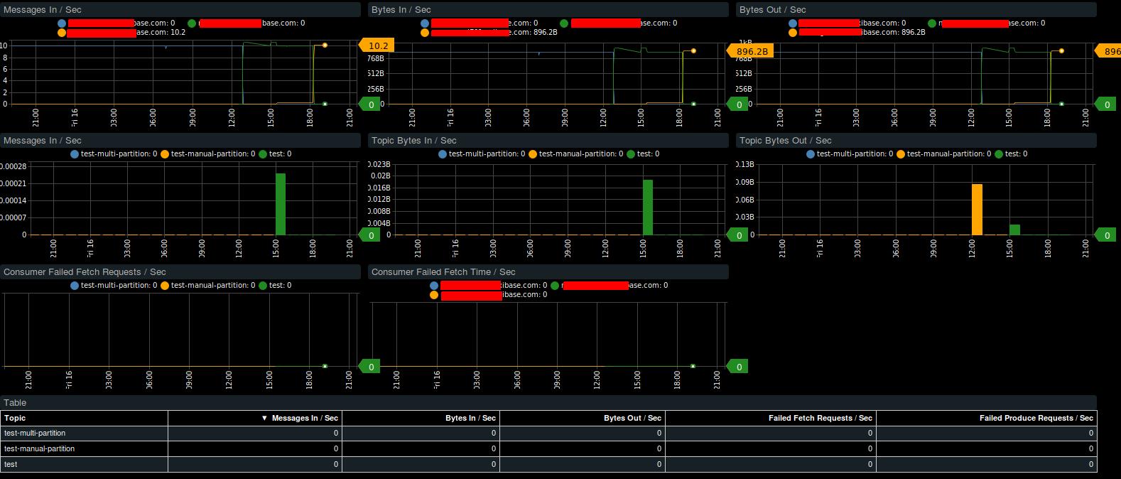 Kafka Integration | Axibase Time Series Database Use Cases - ATSD