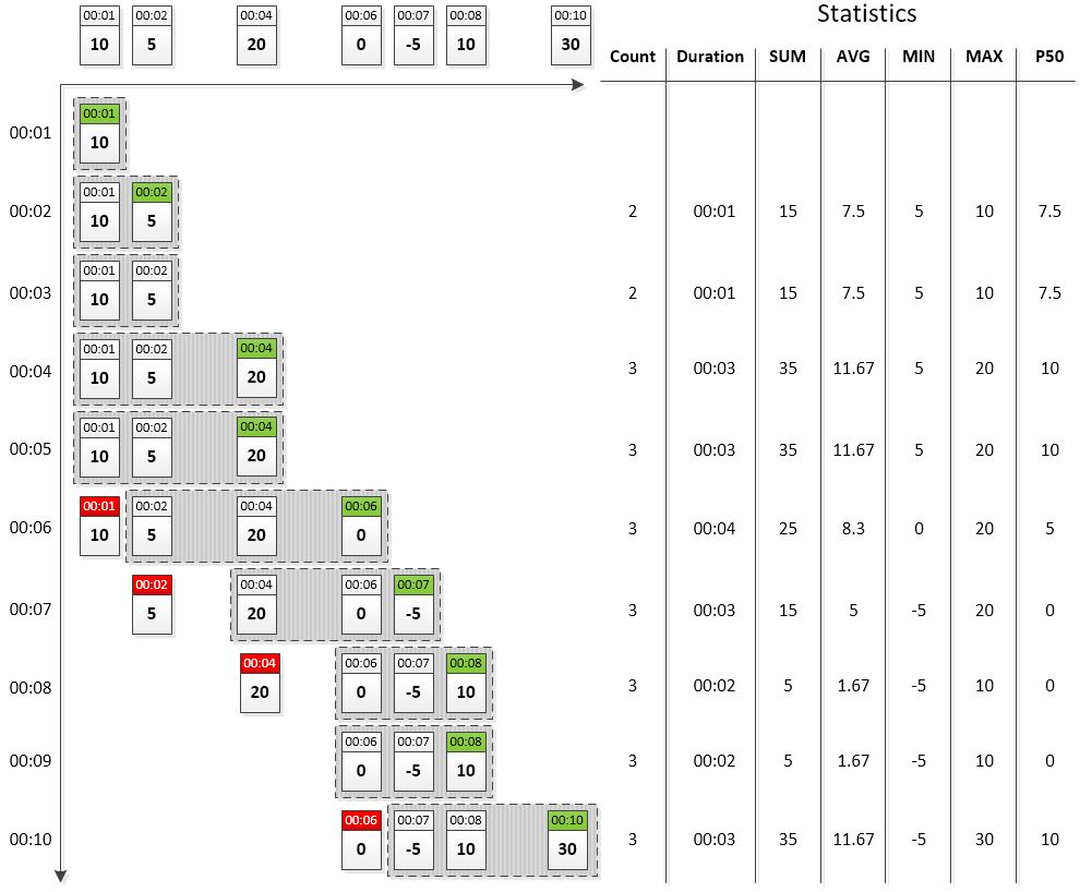 Axibase Time Series Database Rule Engine Count Based Window