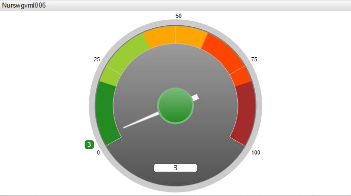 gauge chart 1