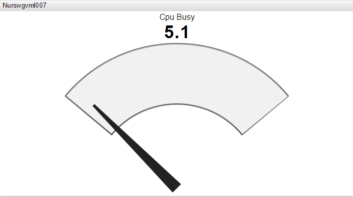 gauge chart 2