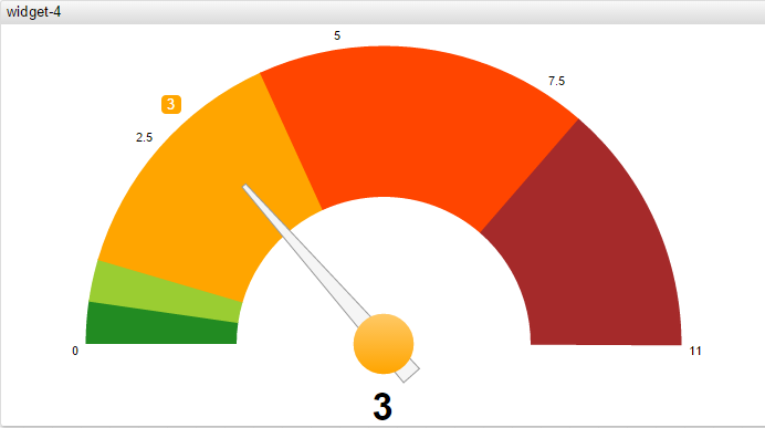 Axibase   Gauge Chart