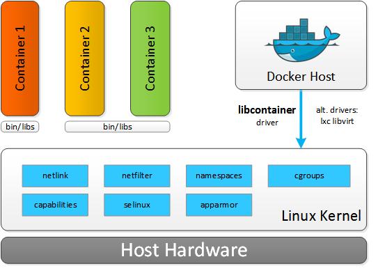 docker_architecture