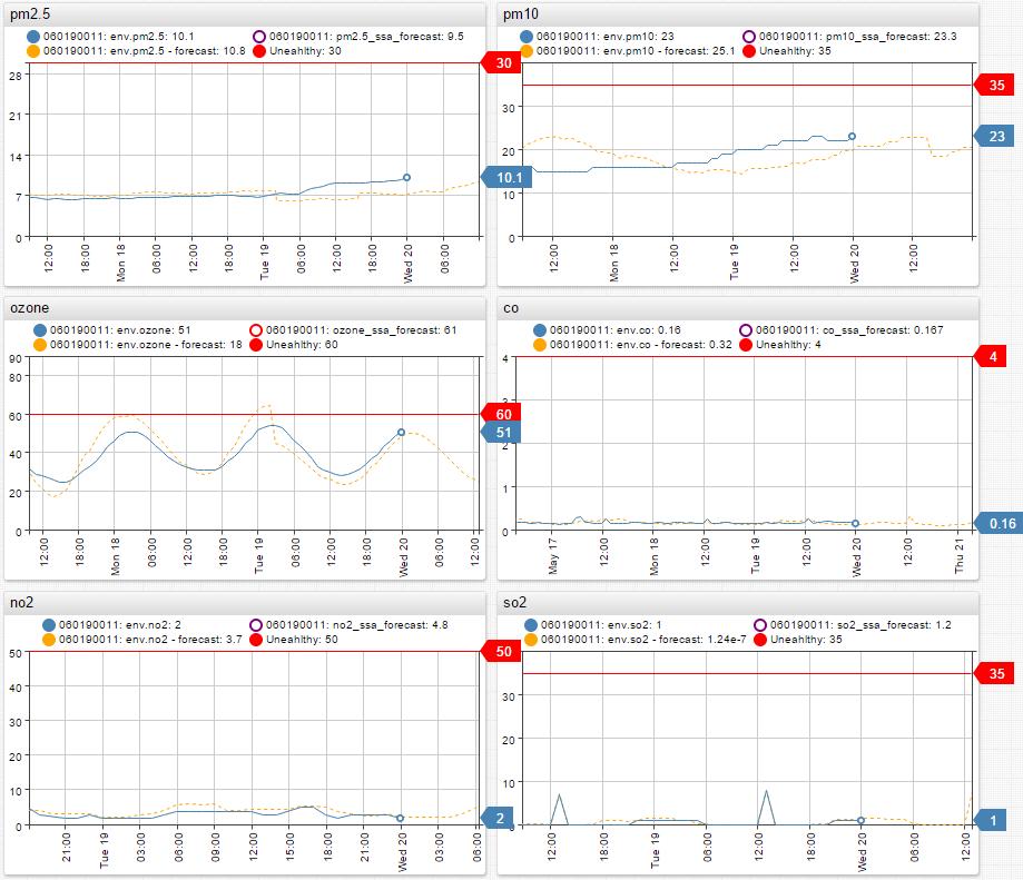 ATSD forecast vs actual data