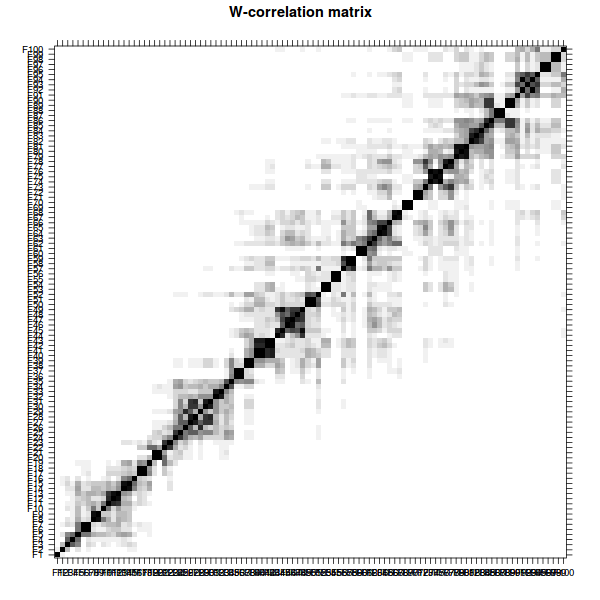 w correlation matrix r