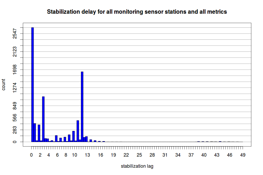 stabilization_total_delay