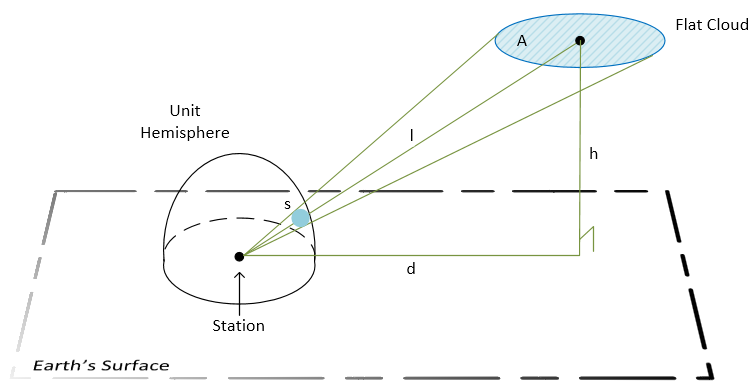 calculation_diagram