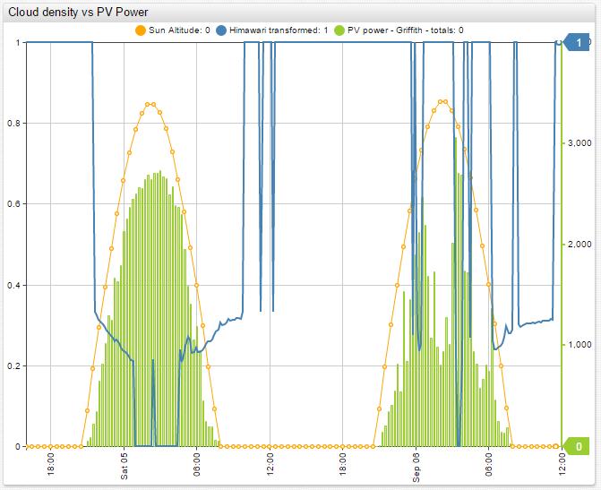 improved_correlation_pvoutput