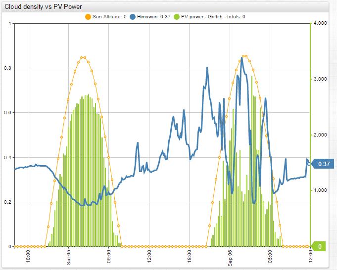 pv_cloud_correlation